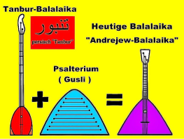 Tanbur + Psalterium = russ. Balalaika. Vereinfachte schematische Darstellung
